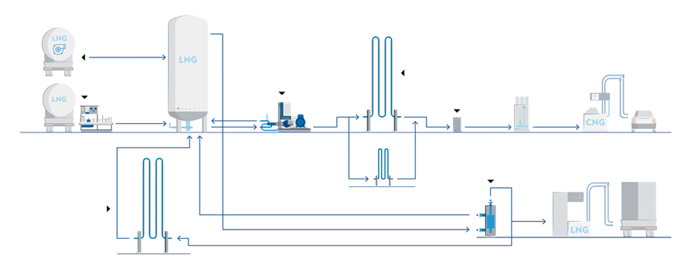 Vanzetti Engineering specialists in LNG trucks cryogenic pumps